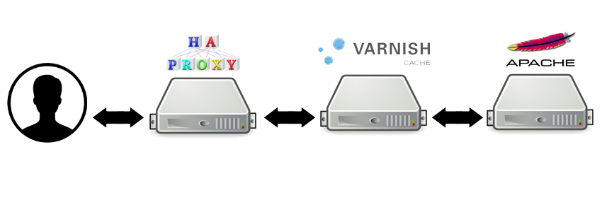 Network diagram: HaProxy, Varnish & Apache