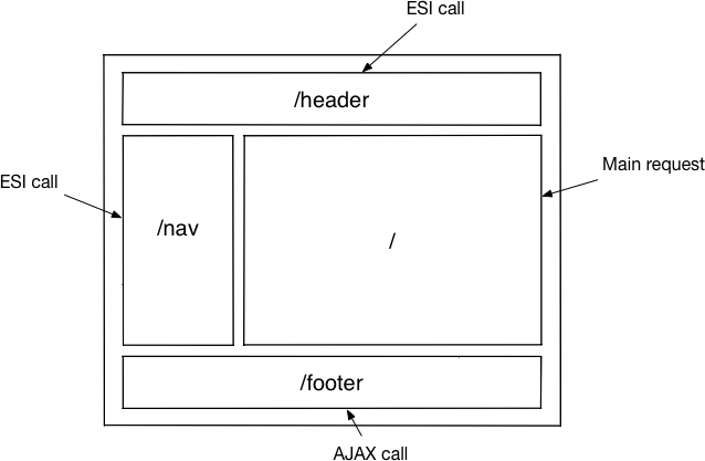 Content composition example
