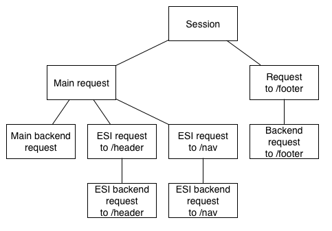 Varnishlog transaction hierarchy